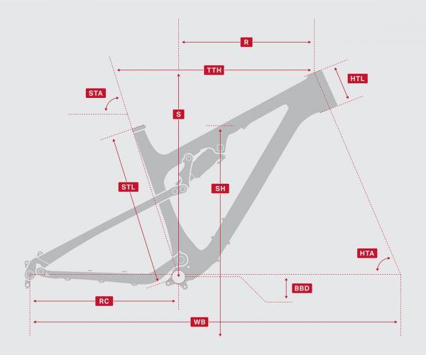 Model Geometry Chart